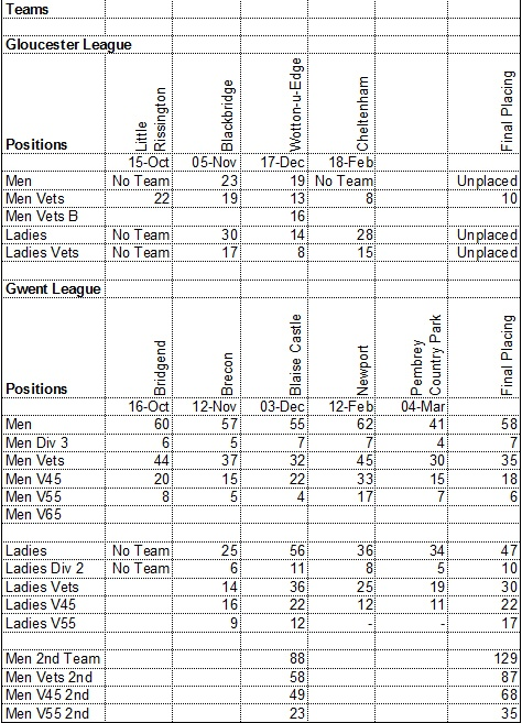 Team Results 2016-17